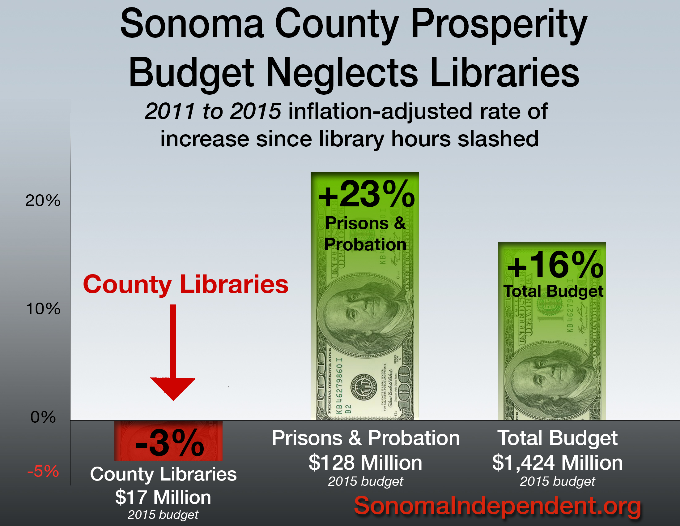 Library-Budget21