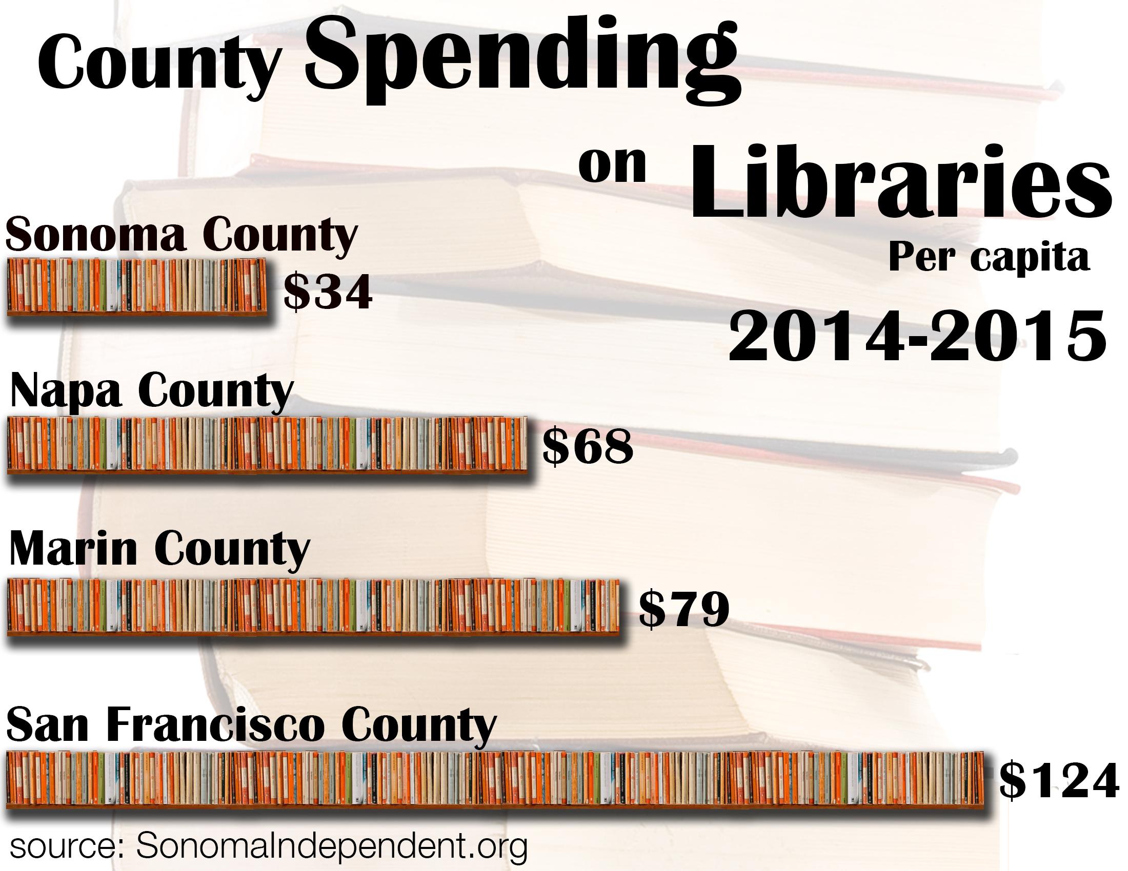 Library-Spending1